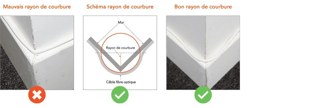 angle exteiruer courbure fibre optique