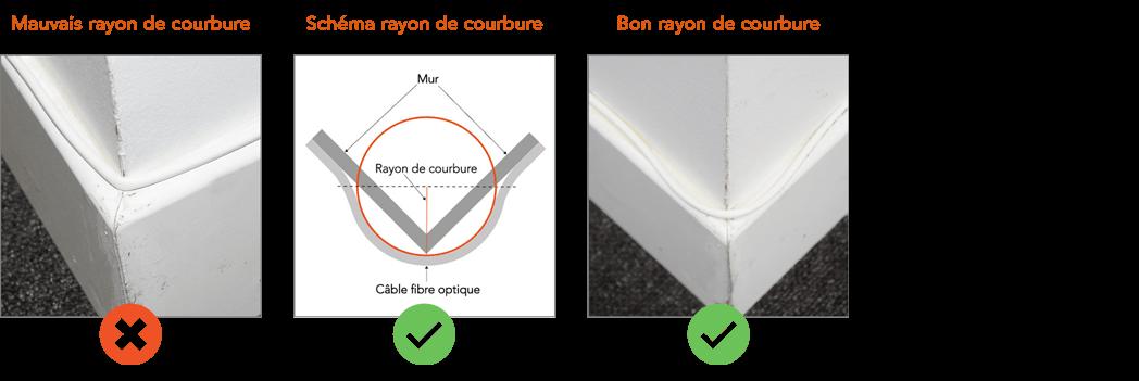 https://www.cable-box-fibre.com/img/cms/angle-exterieur-respecter-rayon-courbure-fibre-optique.png