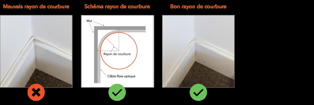 angle interieur rayon courbure fibre optique