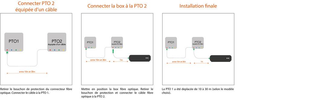 Instalation-rallonge-fibre-PTO