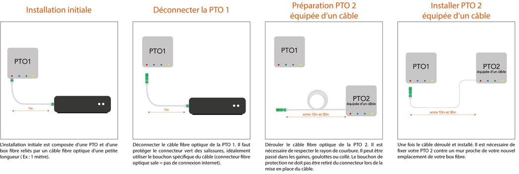 tutoriel-instalation-rallonge-fibre-PTO